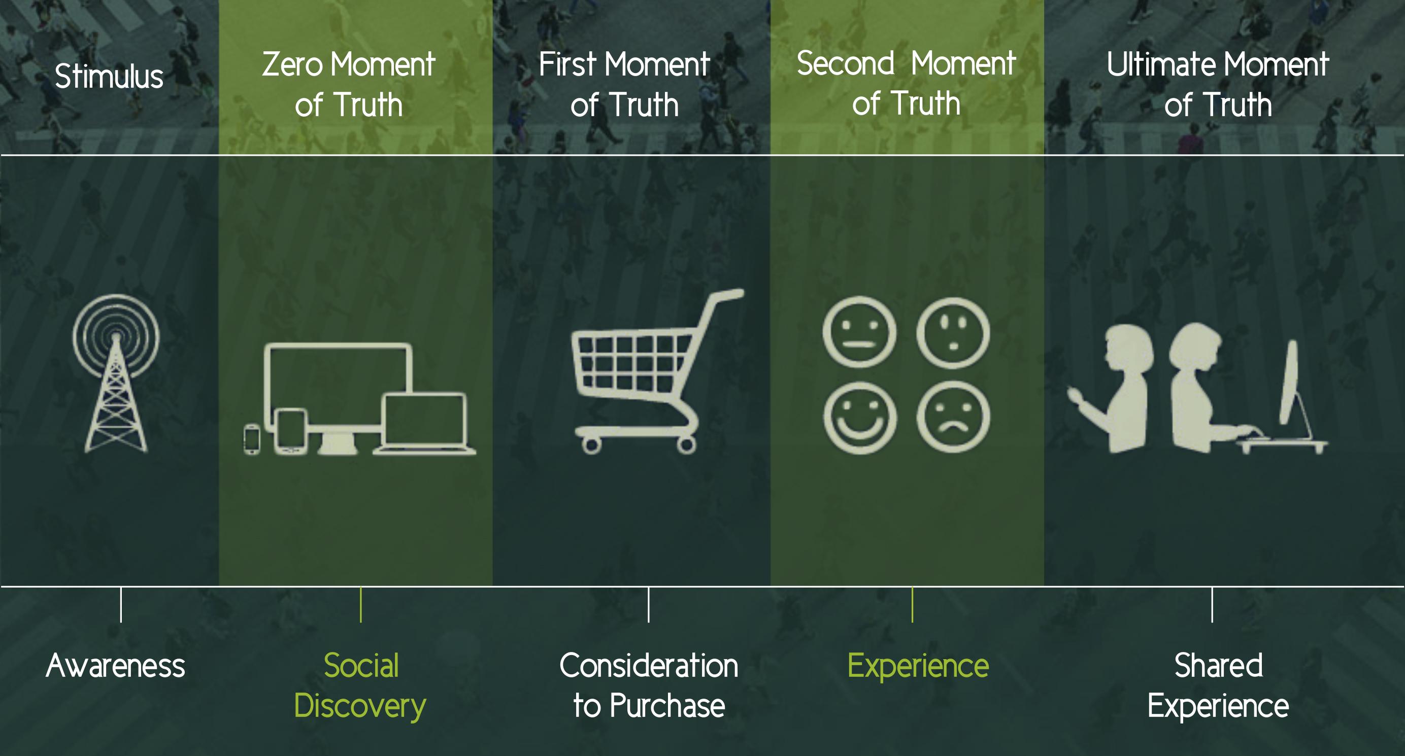 5 pasos proceso compra