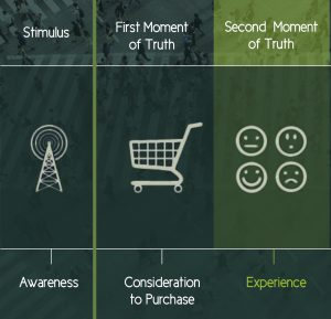 5 pasos proceso de compra 2